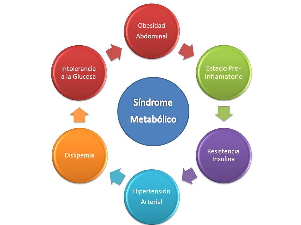 gráfico sindrome metabolico